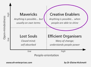 Creative Enablers