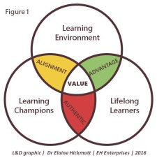 Learning and value