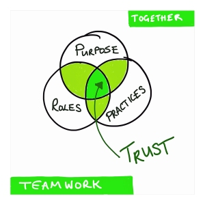 Teamworking and trust as a Venn diagram